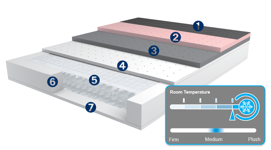 A diagram of features of the PowerCool Mattress System